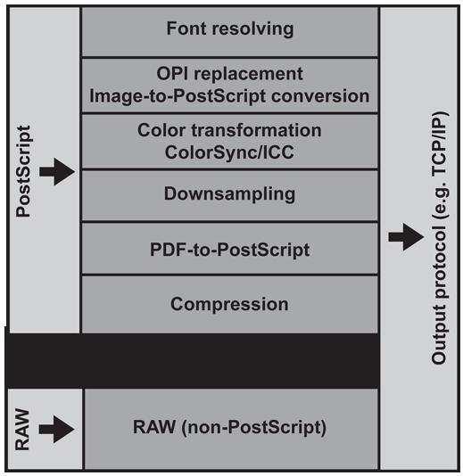 Advanced printing system