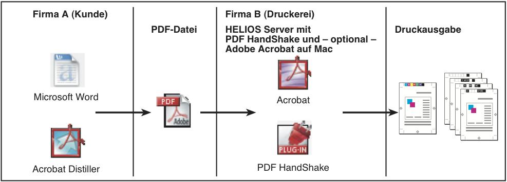 Beispiel-Workflow